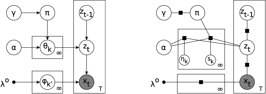 Figure 1 for Stochastic Collapsed Variational Inference for Sequential Data