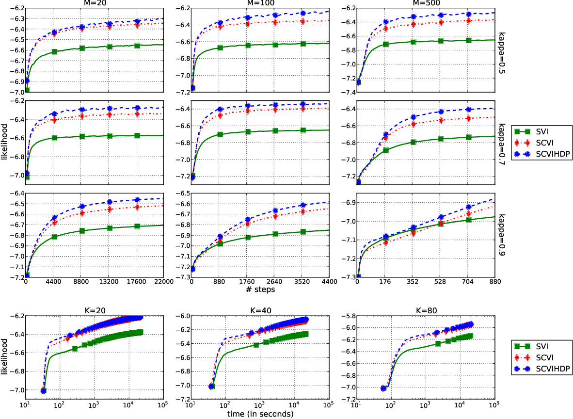 Figure 2 for Stochastic Collapsed Variational Inference for Sequential Data