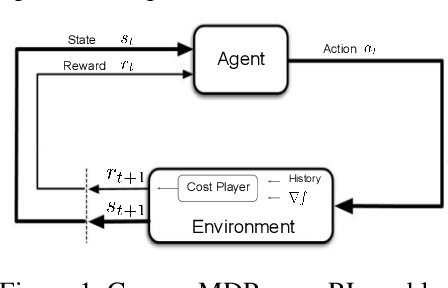 Figure 2 for Reward is enough for convex MDPs