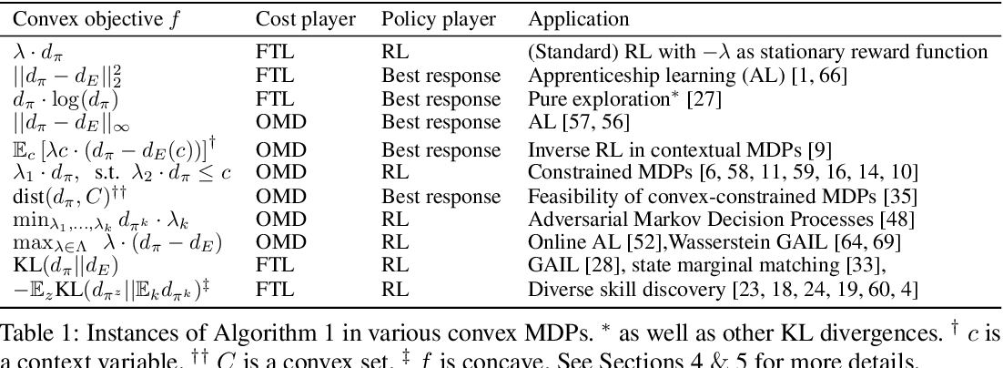 Figure 1 for Reward is enough for convex MDPs
