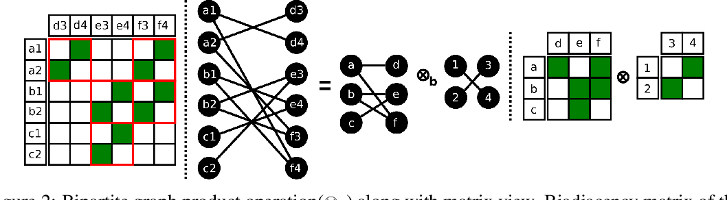 Figure 3 for Ramanujan Bipartite Graph Products for Efficient Block Sparse Neural Networks