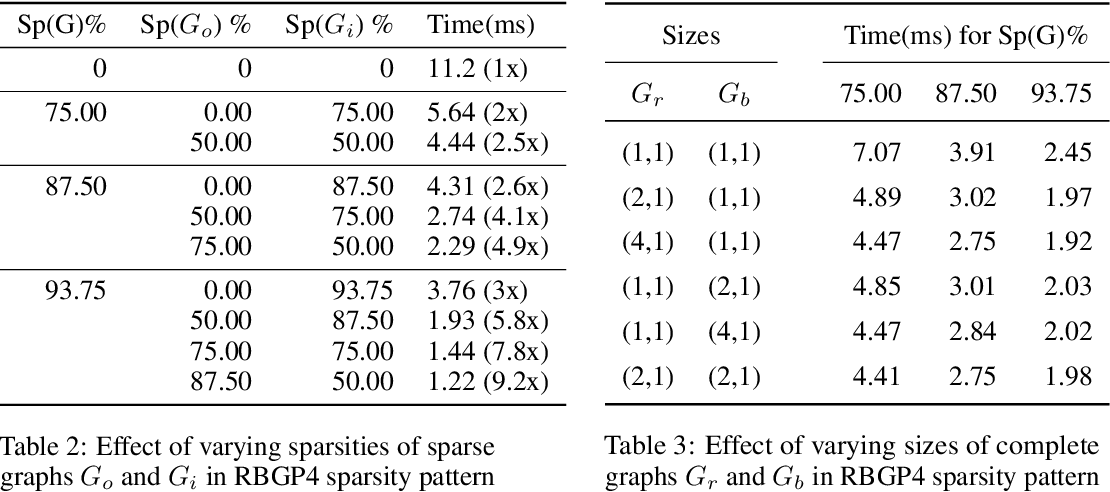 Figure 4 for Ramanujan Bipartite Graph Products for Efficient Block Sparse Neural Networks