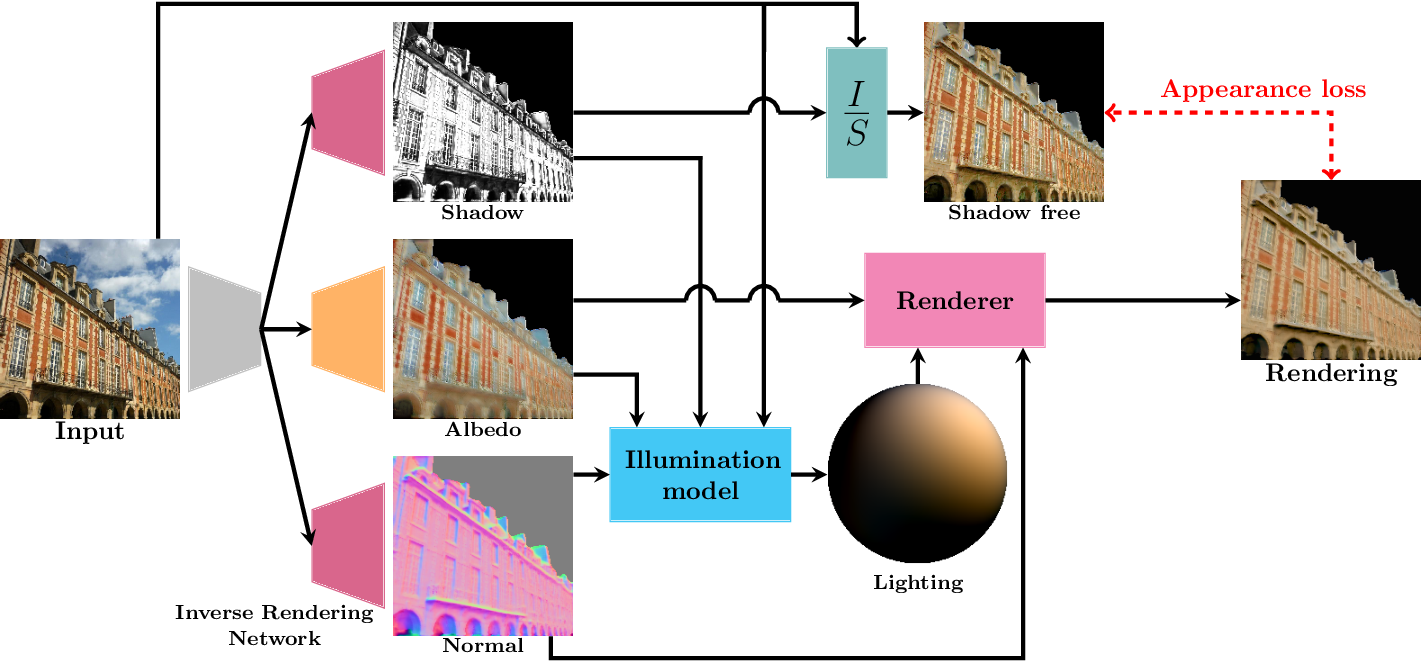 Figure 3 for Outdoor inverse rendering from a single image using multiview self-supervision