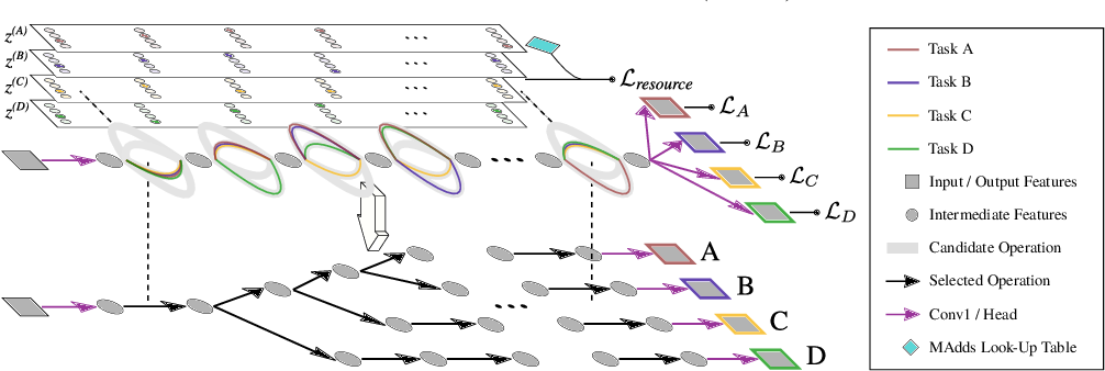 Figure 1 for Automated Search for Resource-Efficient Branched Multi-Task Networks