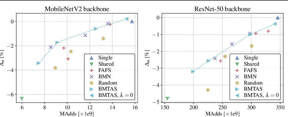 Figure 3 for Automated Search for Resource-Efficient Branched Multi-Task Networks