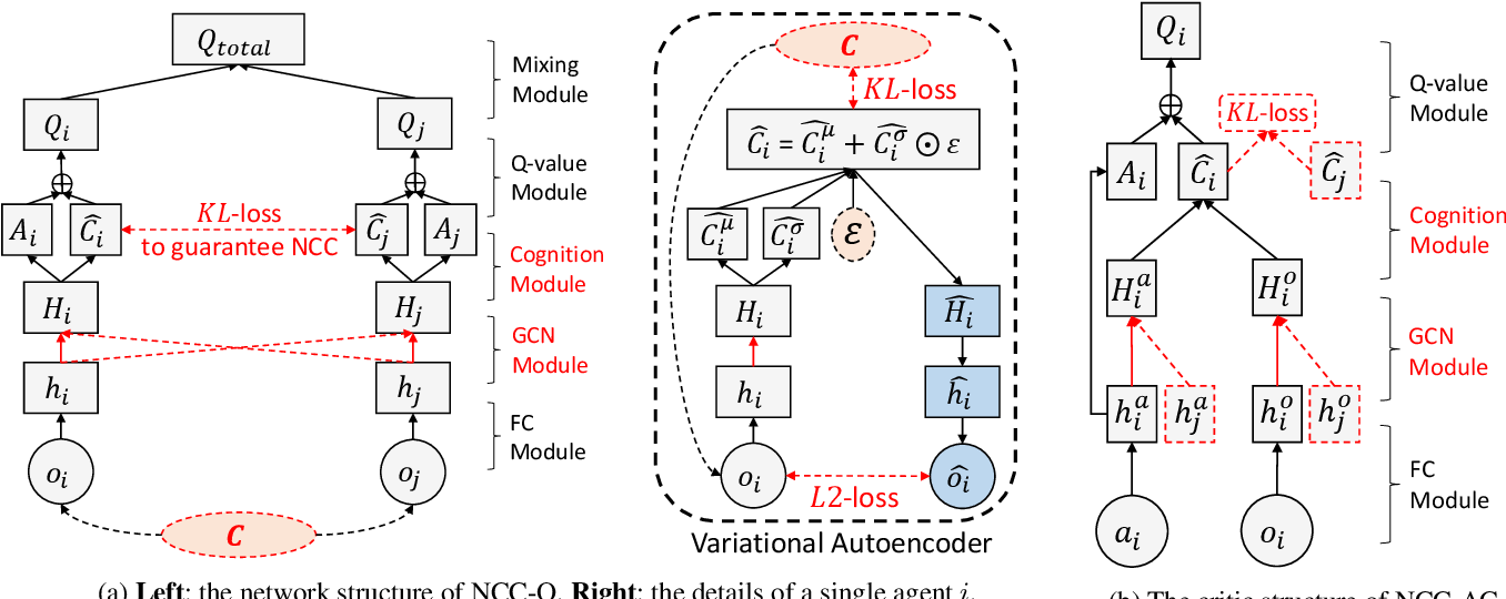Figure 1 for Neighborhood Cognition Consistent Multi-Agent Reinforcement Learning