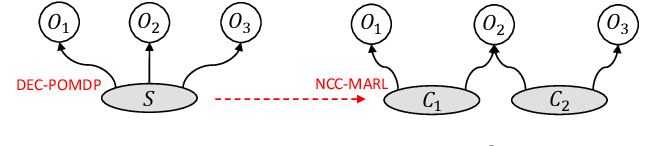 Figure 2 for Neighborhood Cognition Consistent Multi-Agent Reinforcement Learning