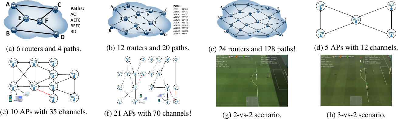 Figure 3 for Neighborhood Cognition Consistent Multi-Agent Reinforcement Learning