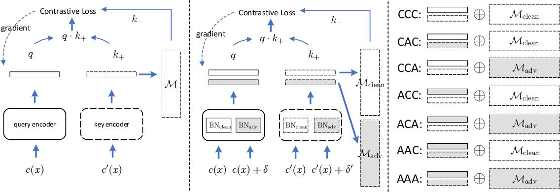 Figure 1 for Adversarial Momentum-Contrastive Pre-Training