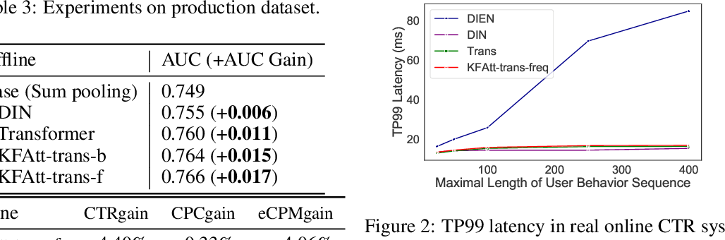 Figure 4 for Kalman Filtering Attention for User Behavior Modeling in CTR Prediction