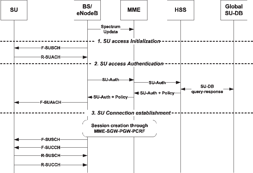 Figure 8 from Secondary User Access in LTE Architecture Based on a