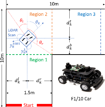 Figure 1 for Case Study: Verifying the Safety of an Autonomous Racing Car with a Neural Network Controller
