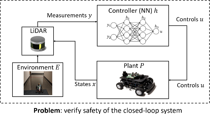 Figure 3 for Case Study: Verifying the Safety of an Autonomous Racing Car with a Neural Network Controller