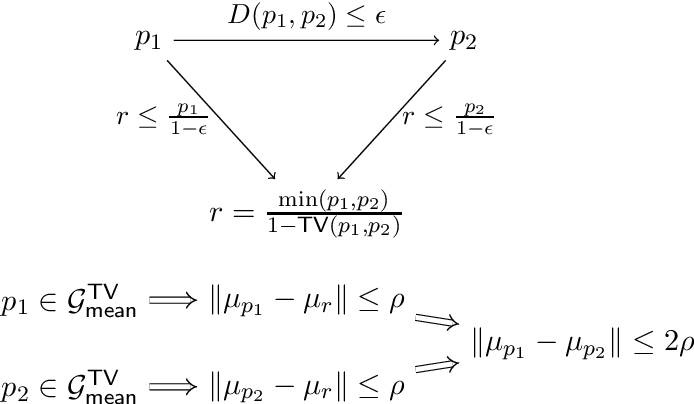 Figure 4 for Generalized Resilience and Robust Statistics