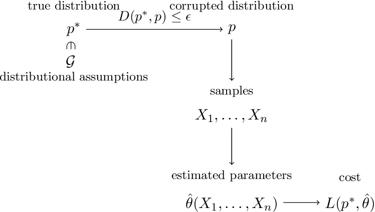 Figure 3 for Generalized Resilience and Robust Statistics