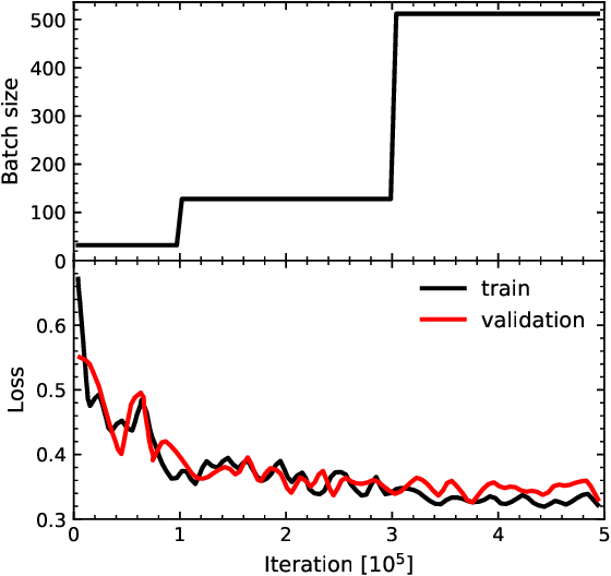 Figure 1 for Baryon acoustic oscillations reconstruction using convolutional neural networks