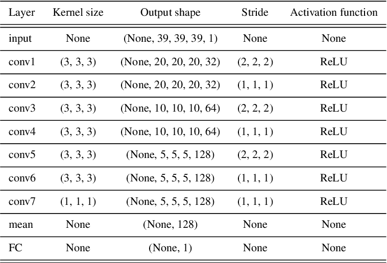 Figure 2 for Baryon acoustic oscillations reconstruction using convolutional neural networks