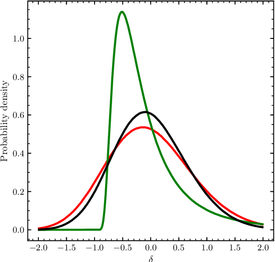 Figure 4 for Baryon acoustic oscillations reconstruction using convolutional neural networks