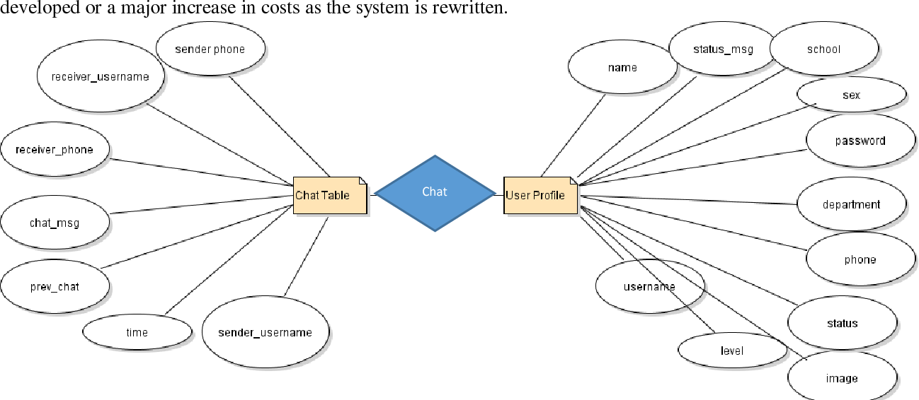 Figure 6 from cross platform mobile phone application using jquery er diagram for the database of the proposed system ccuart Images