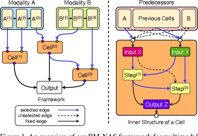Figure 1 for BM-NAS: Bilevel Multimodal Neural Architecture Search
