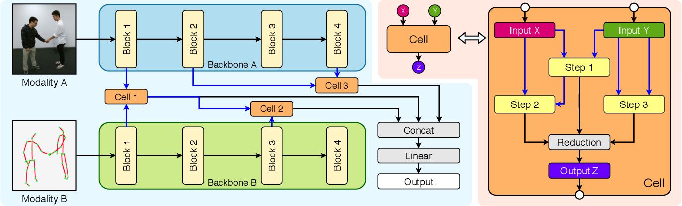 Figure 3 for BM-NAS: Bilevel Multimodal Neural Architecture Search