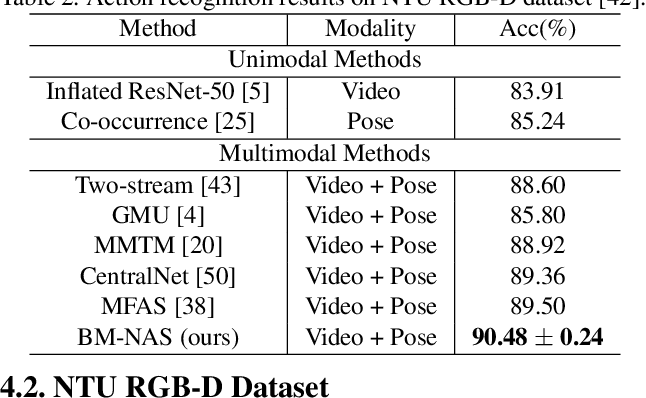 Figure 4 for BM-NAS: Bilevel Multimodal Neural Architecture Search
