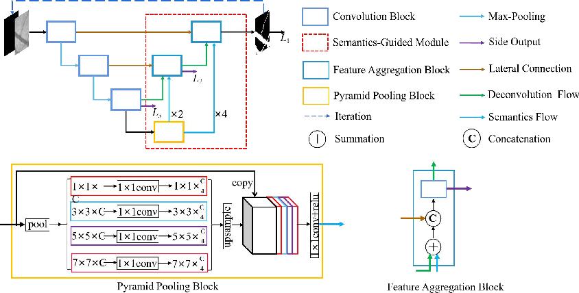 Figure 3 for Boosting Connectivity in Retinal Vessel Segmentation via a Recursive Semantics-Guided Network