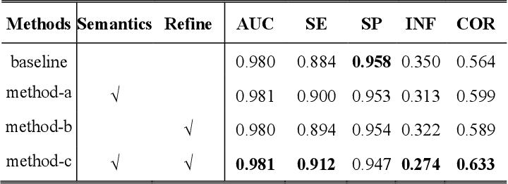 Figure 2 for Boosting Connectivity in Retinal Vessel Segmentation via a Recursive Semantics-Guided Network