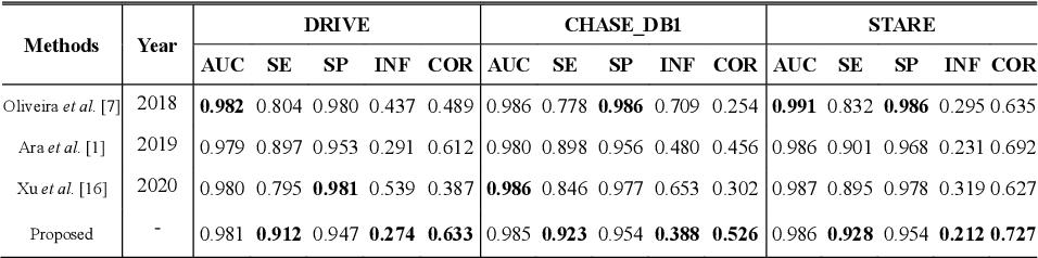Figure 4 for Boosting Connectivity in Retinal Vessel Segmentation via a Recursive Semantics-Guided Network