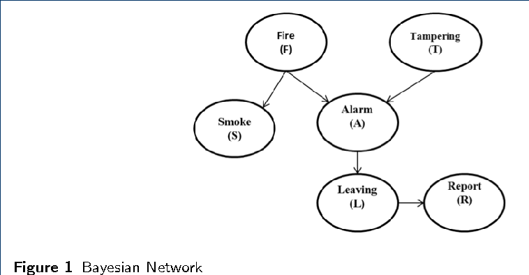 Figure 1 for Mining Massive Hierarchical Data Using a Scalable Probabilistic Graphical Model