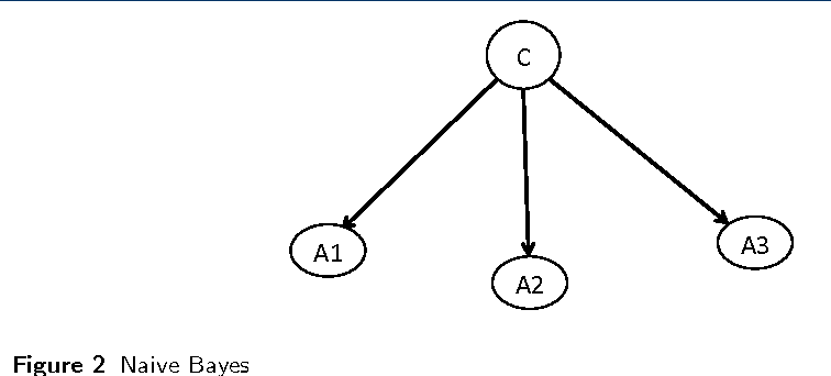 Figure 3 for Mining Massive Hierarchical Data Using a Scalable Probabilistic Graphical Model