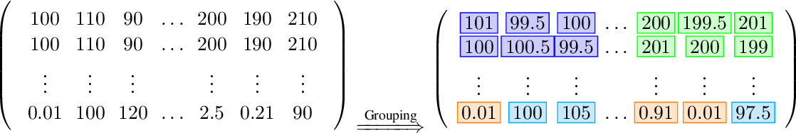 Figure 4 for Robust Matrix Factorization with Grouping Effect