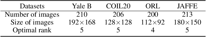 Figure 2 for Robust Matrix Factorization with Grouping Effect