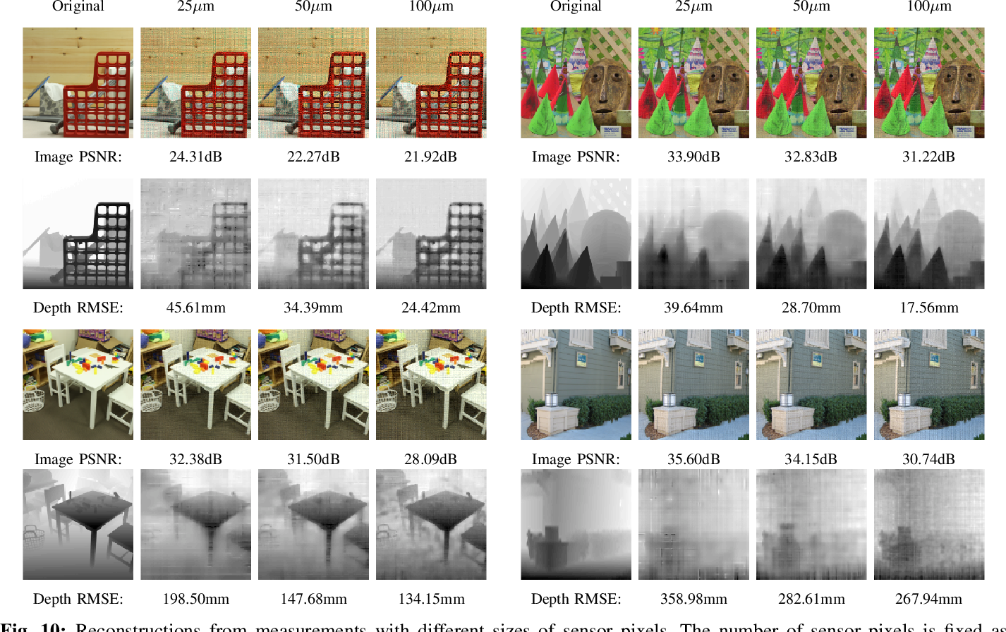 Figure 2 for Joint Image and Depth Estimation with Mask-Based Lensless Cameras