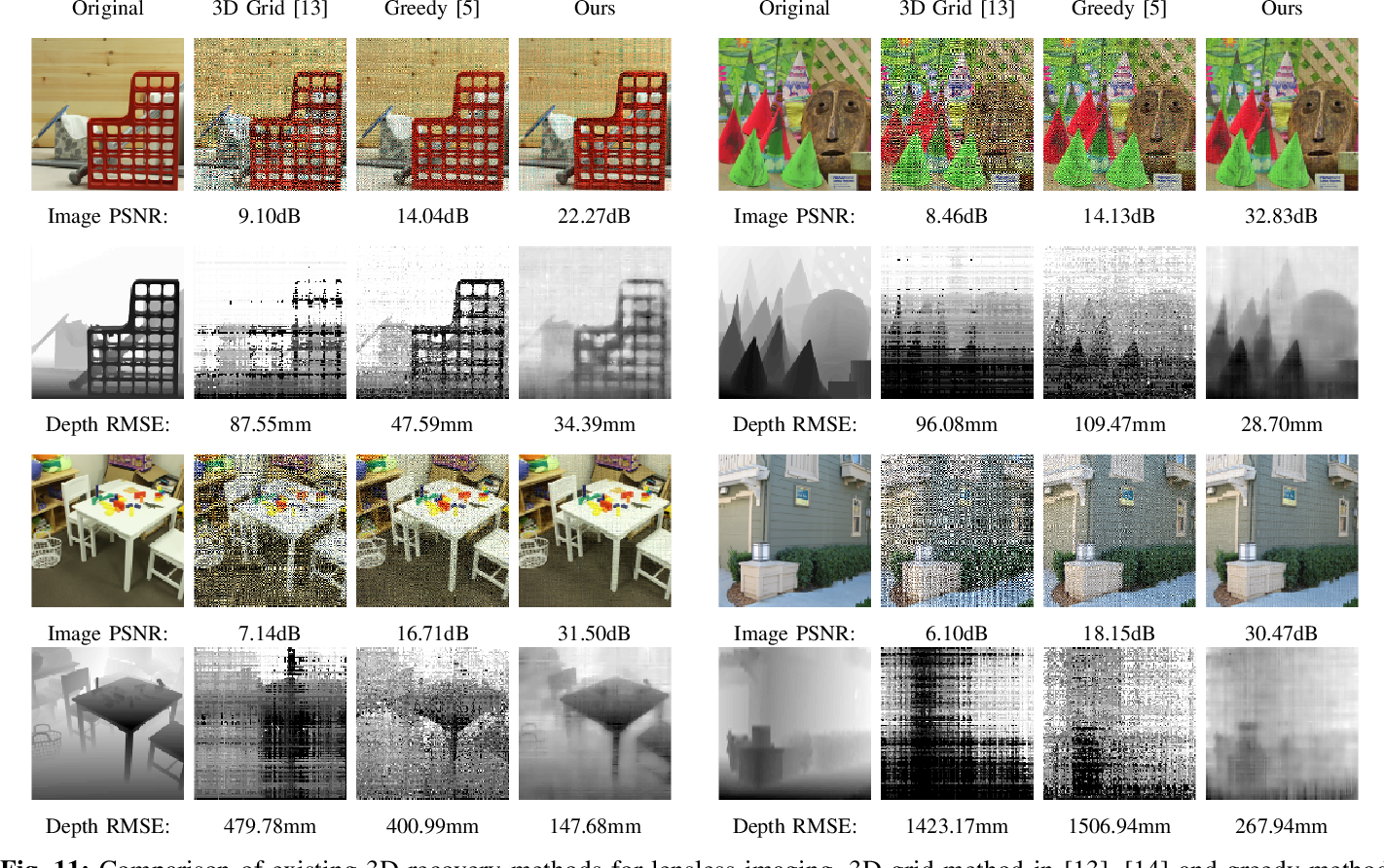 Figure 3 for Joint Image and Depth Estimation with Mask-Based Lensless Cameras