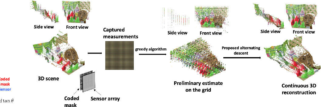 Figure 1 for Joint Image and Depth Estimation with Mask-Based Lensless Cameras