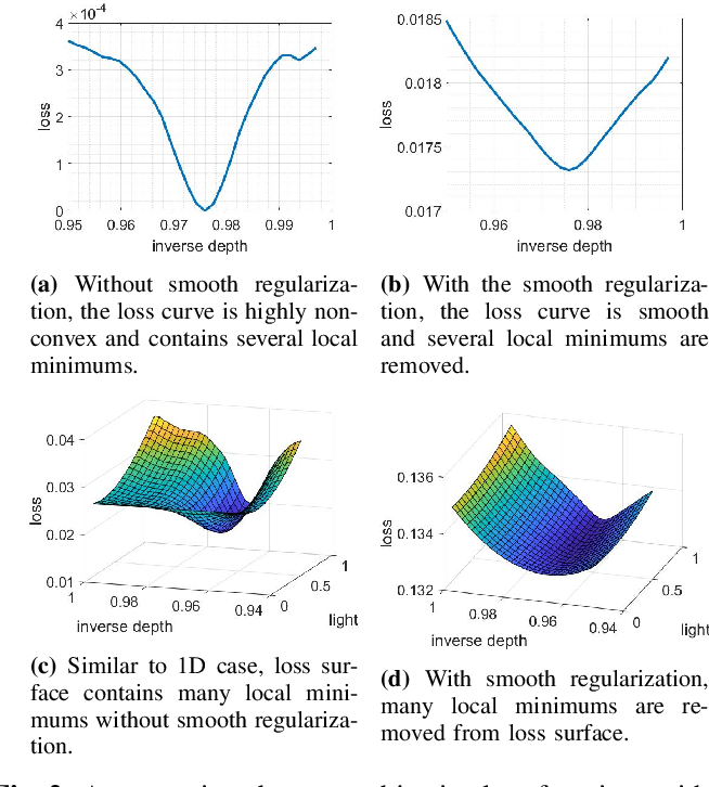 Figure 4 for Joint Image and Depth Estimation with Mask-Based Lensless Cameras