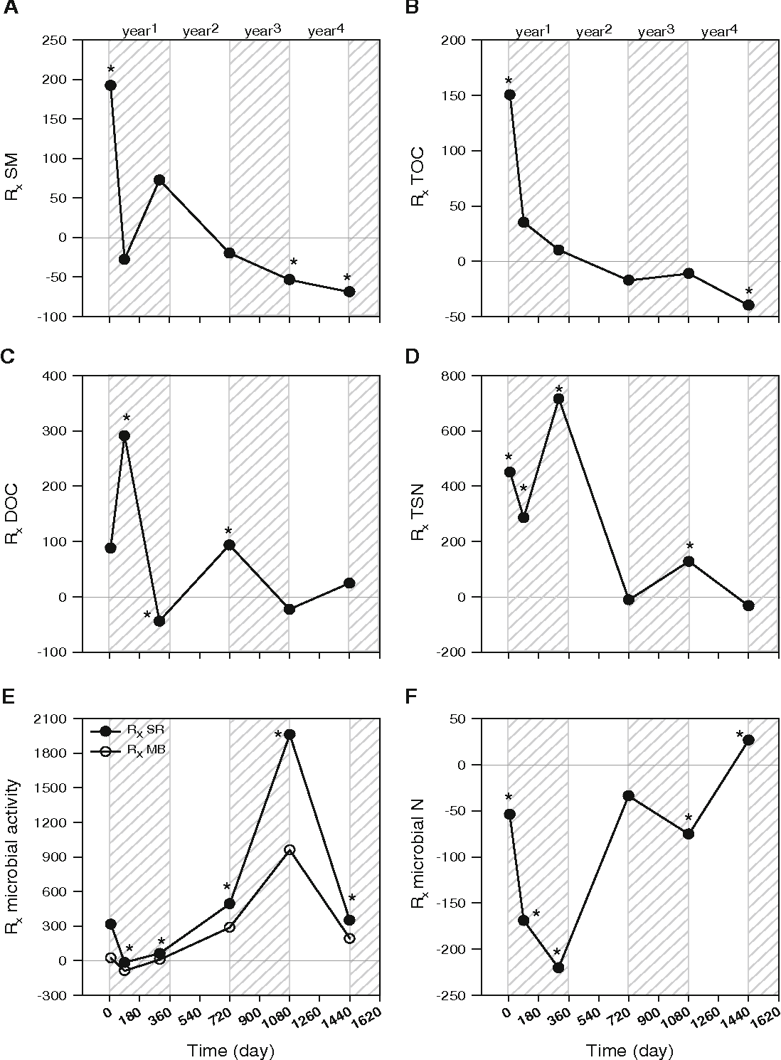Figure 4 from Effects of forest wildfire on soil microbial