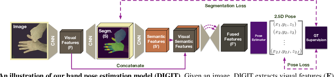 Figure 2 for Learning to Disambiguate Strongly Interacting Hands via Probabilistic Per-pixel Part Segmentation