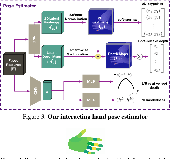 Figure 4 for Learning to Disambiguate Strongly Interacting Hands via Probabilistic Per-pixel Part Segmentation