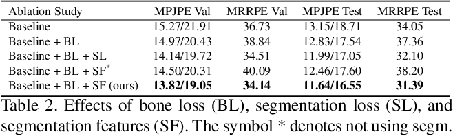 Figure 3 for Learning to Disambiguate Strongly Interacting Hands via Probabilistic Per-pixel Part Segmentation
