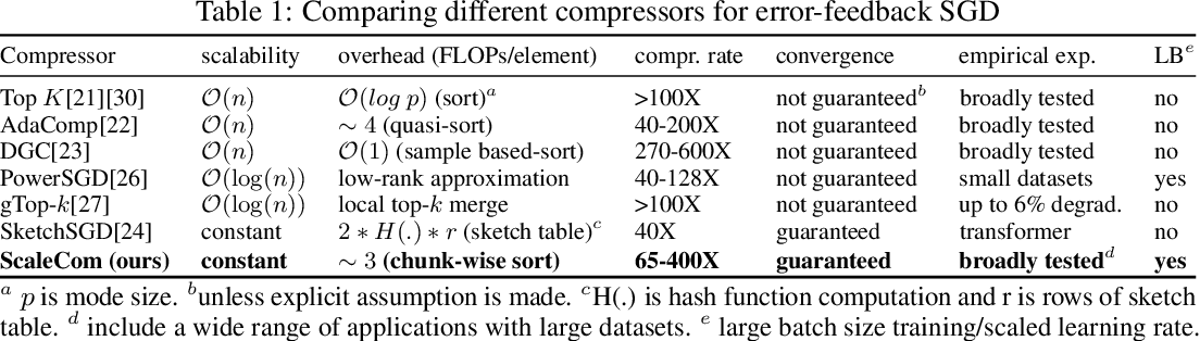 Figure 1 for ScaleCom: Scalable Sparsified Gradient Compression for Communication-Efficient Distributed Training