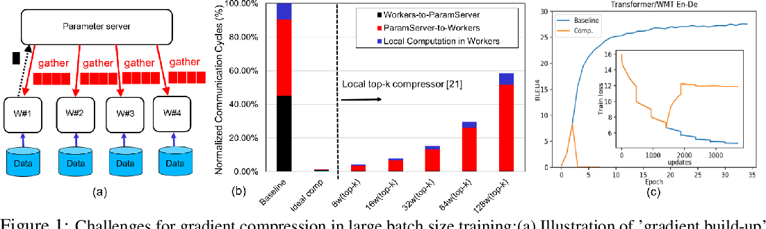 Figure 2 for ScaleCom: Scalable Sparsified Gradient Compression for Communication-Efficient Distributed Training
