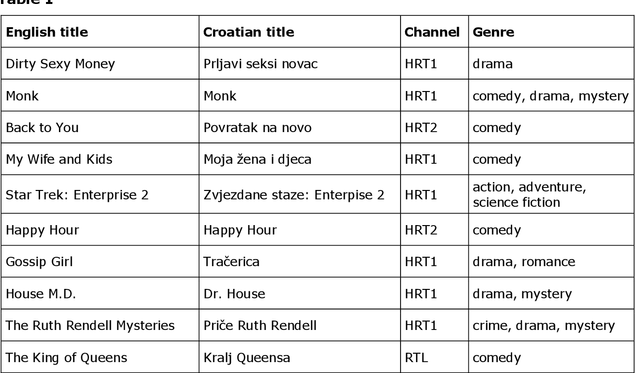 PDF] T RANSLATION OF IDIOMS IN TV SUBTITLING - Semantic Scholar