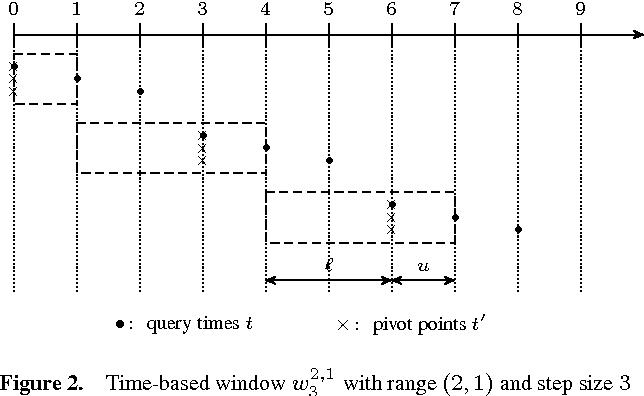 Figure 3 for Towards Ideal Semantics for Analyzing Stream Reasoning