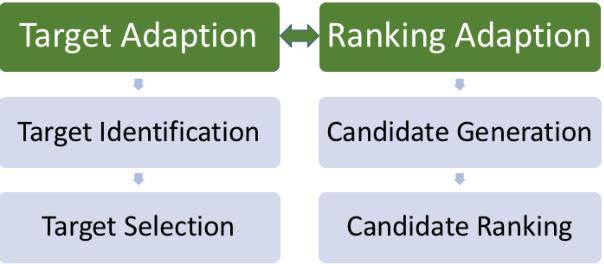 Figure 2 for Demonstrating PAR4SEM - A Semantic Writing Aid with Adaptive Paraphrasing