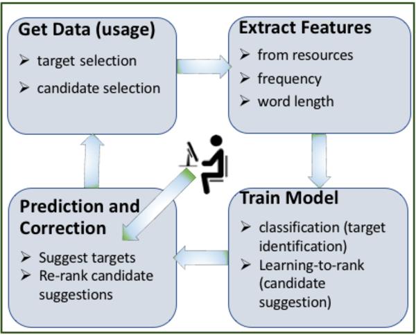 Figure 3 for Demonstrating PAR4SEM - A Semantic Writing Aid with Adaptive Paraphrasing