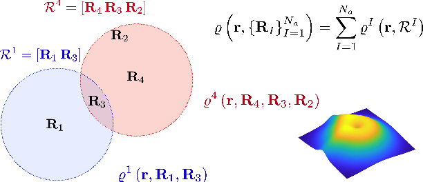 Figure 3 for Deep Density: circumventing the Kohn-Sham equations via symmetry preserving neural networks