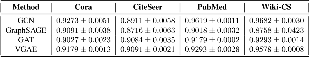 Figure 1 for Benchmarking Graph Neural Networks on Link Prediction