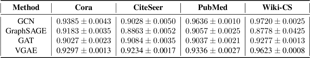 Figure 3 for Benchmarking Graph Neural Networks on Link Prediction